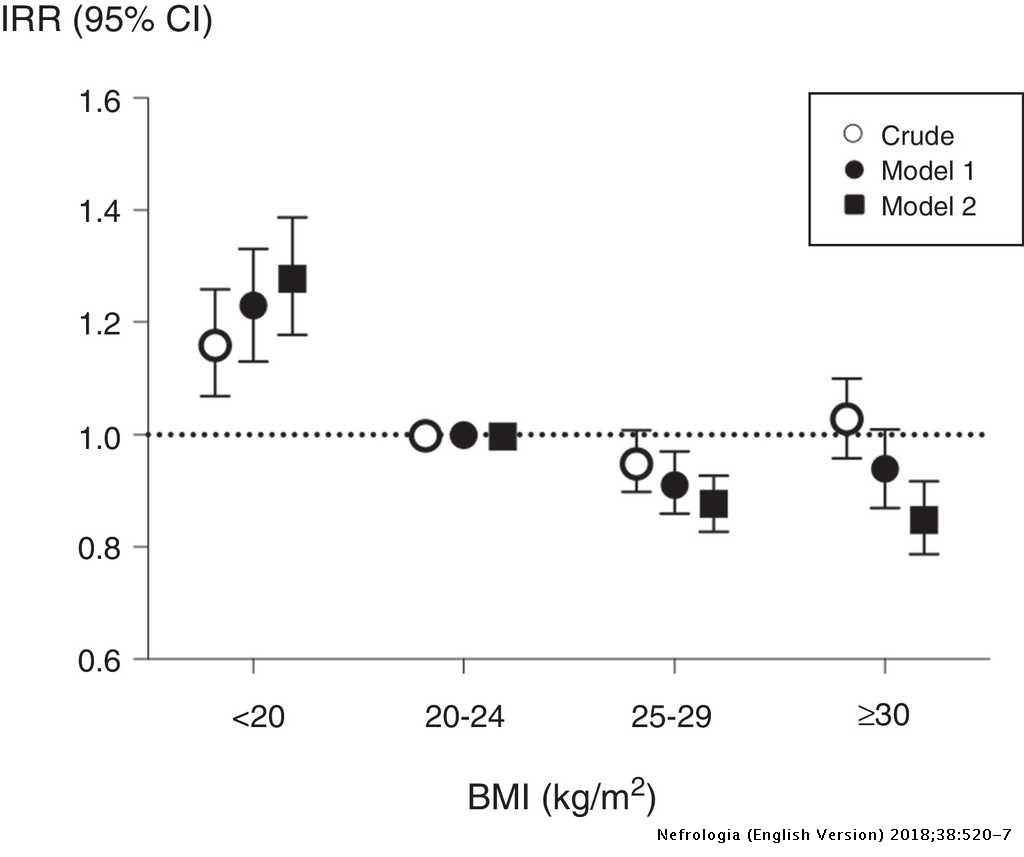 Risk of hospitalization associated with body mass index and weight
