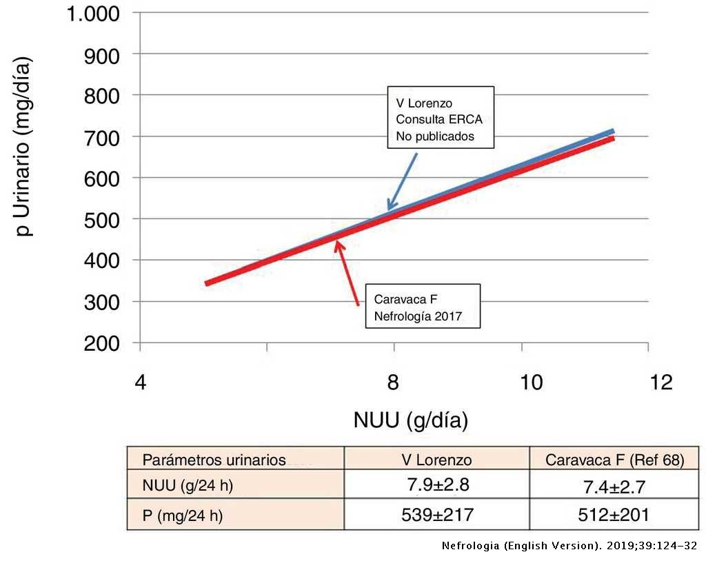Usefulness Of Urinary Parameters In Advanced Chronic Kidney Disease Nefrologia English Edition