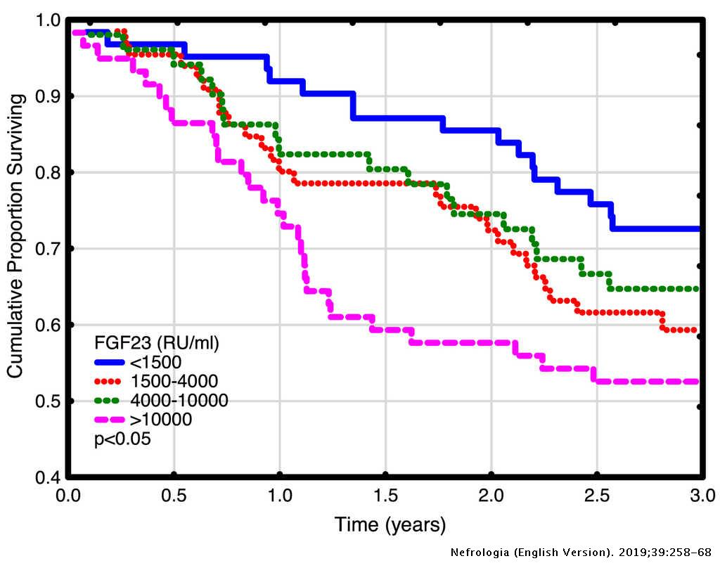 FGF23 in hemodialysis patients is associated with left ventricular