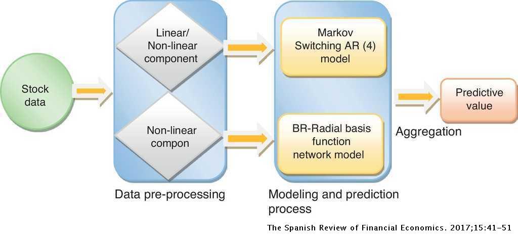 Hybrid multiple structural break model for stock price trend