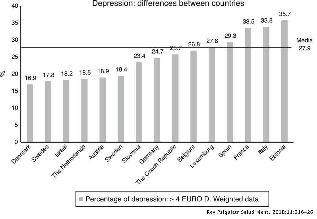 Depression and associated variables in people over 50 ...