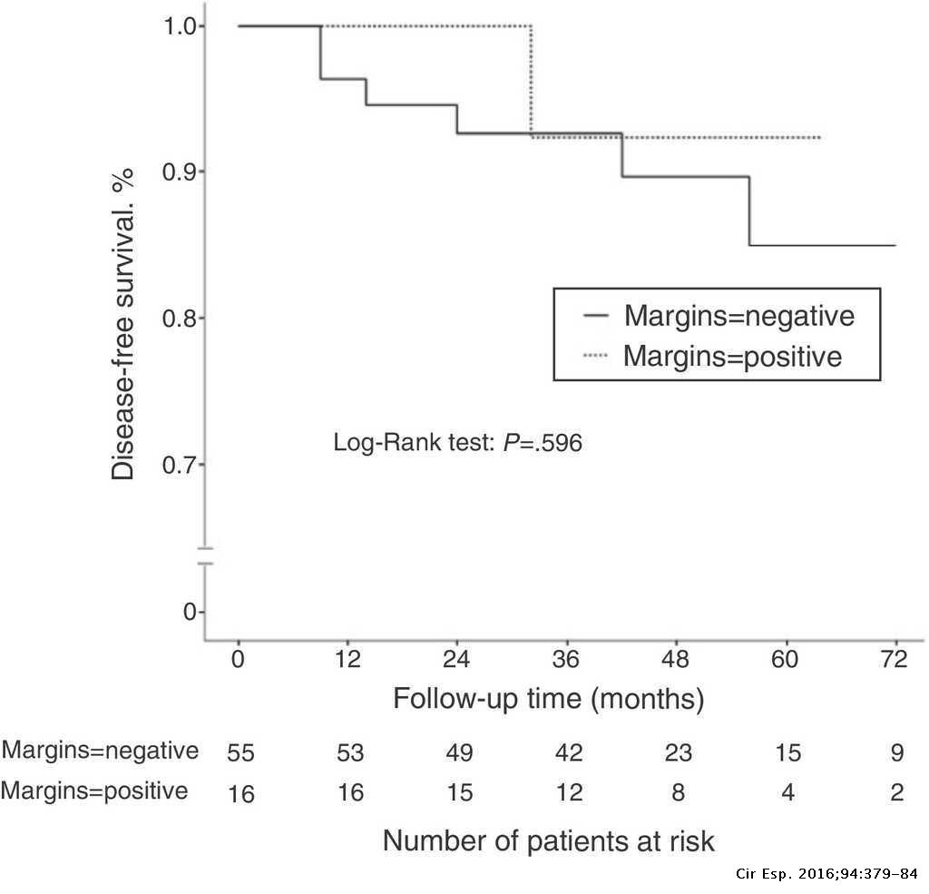 Risk Factors for Positive Margins in Conservative Surgery