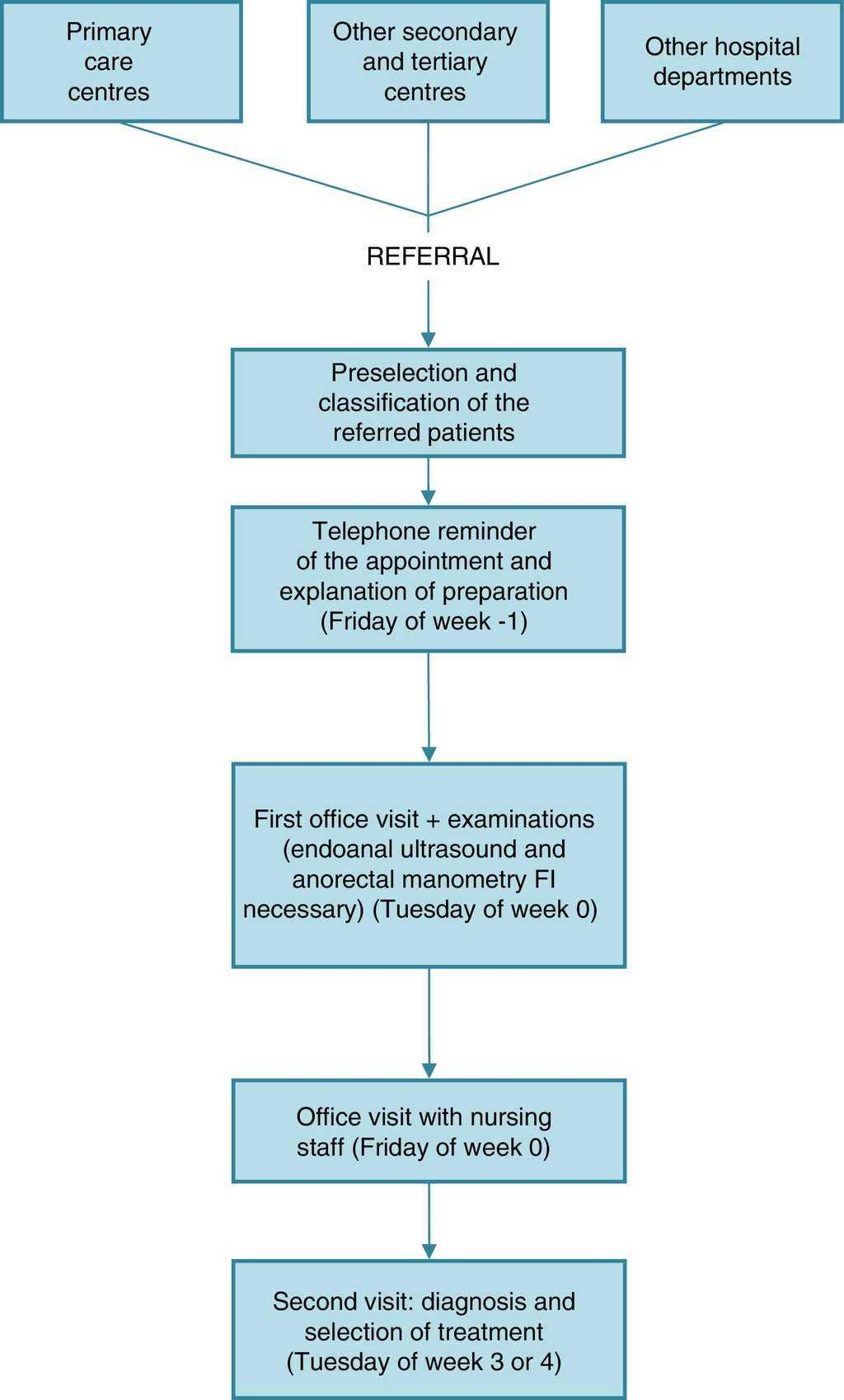 High-Resolution Circuit for the Diagnosis of Faecal Incontinence ...