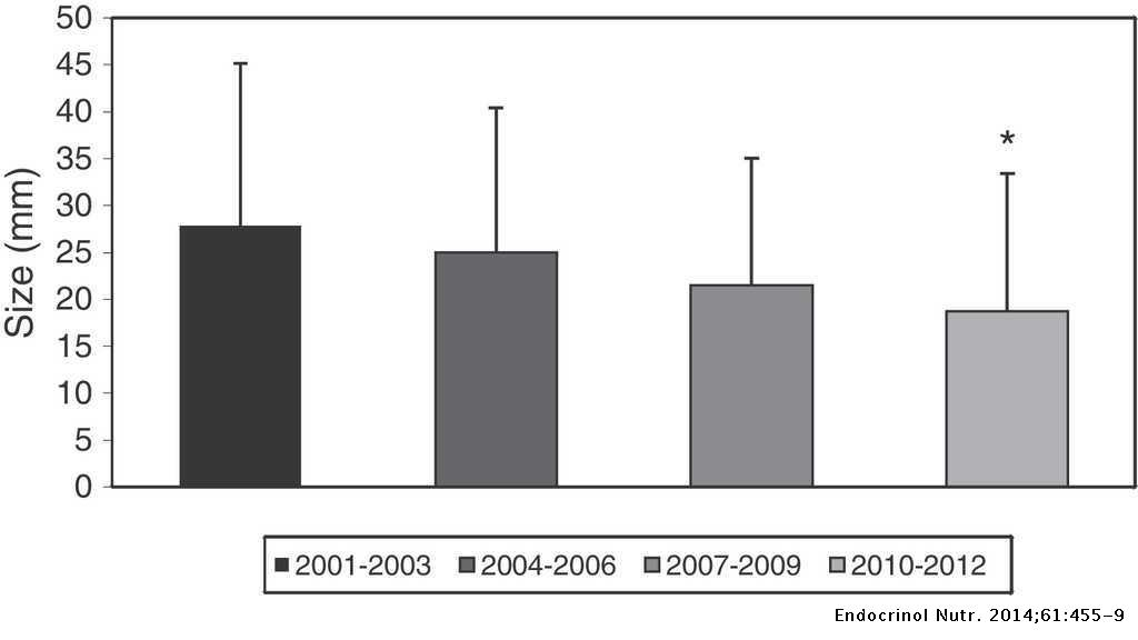 Incidence rate of thyroid cancer in Neuquén (2001–2012