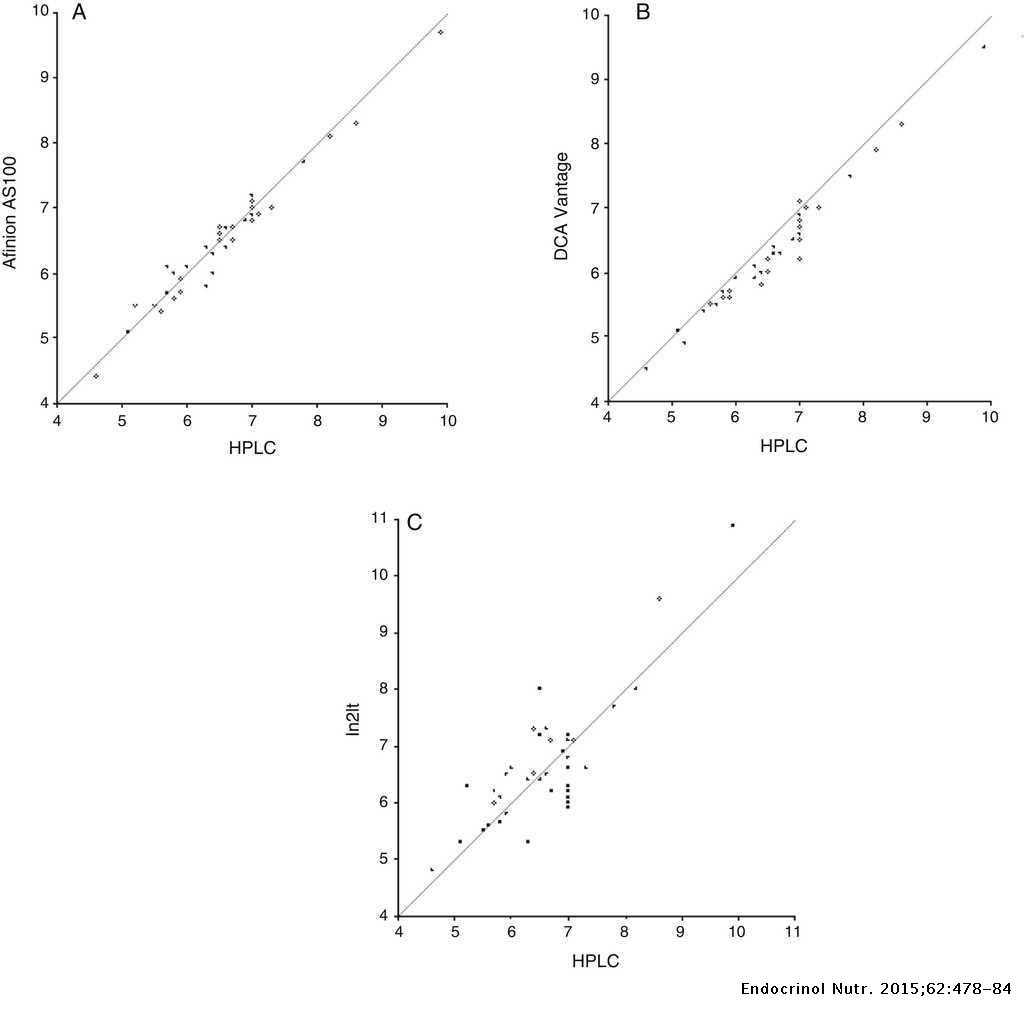 Accuracy of three hemoglobin A1c point-of-care systems for
