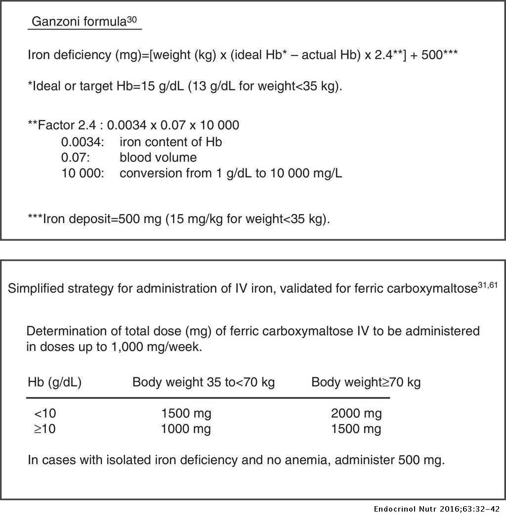Diagnosis and treatment of iron deficiency, with or without anemia