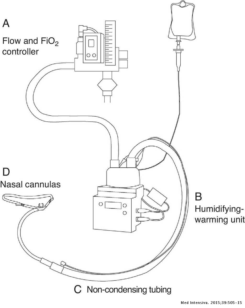 The role of high-flow oxygen therapy in acute respiratory