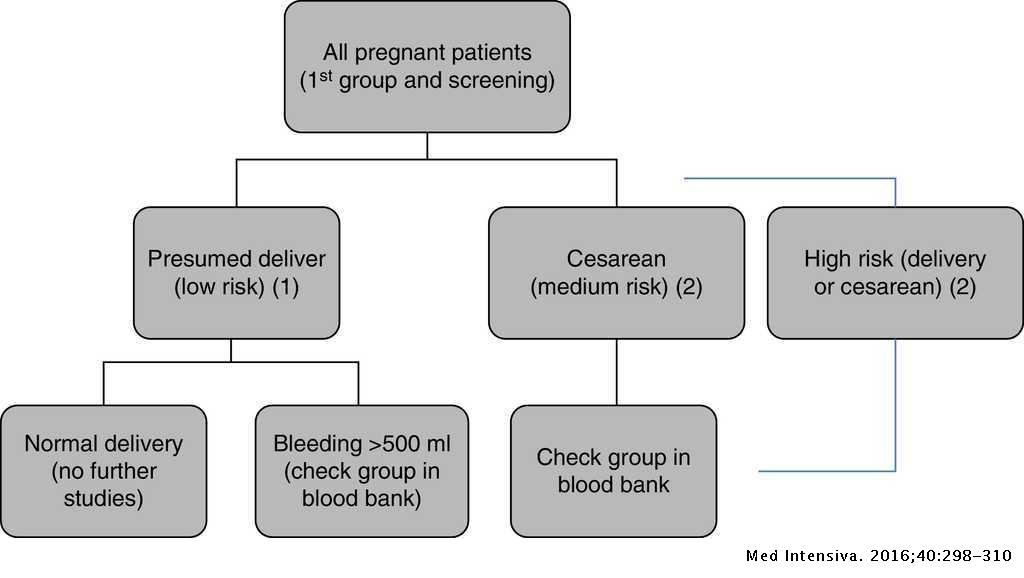 Massive obstetric hemorrhage: Current approach to management