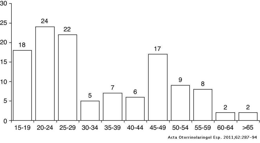 Hodgkin's Lymphoma in Otorhinolaryngology | Acta