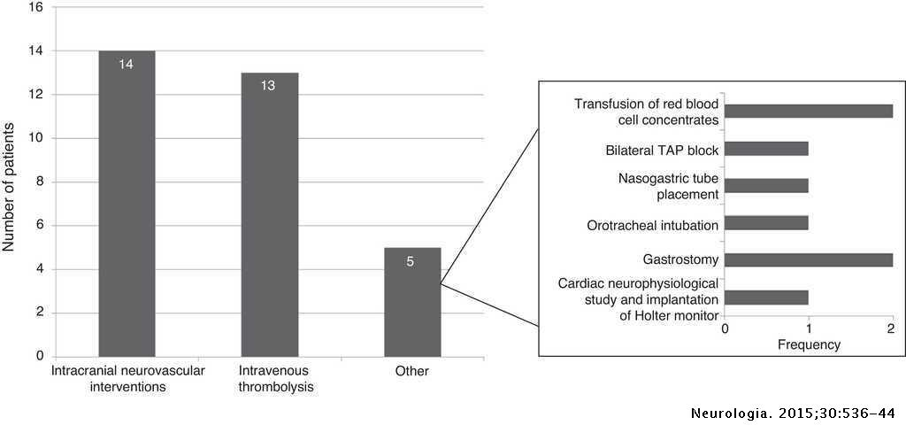 Use Of Healthcare Resources And Costs Of Acute Cardioembolic