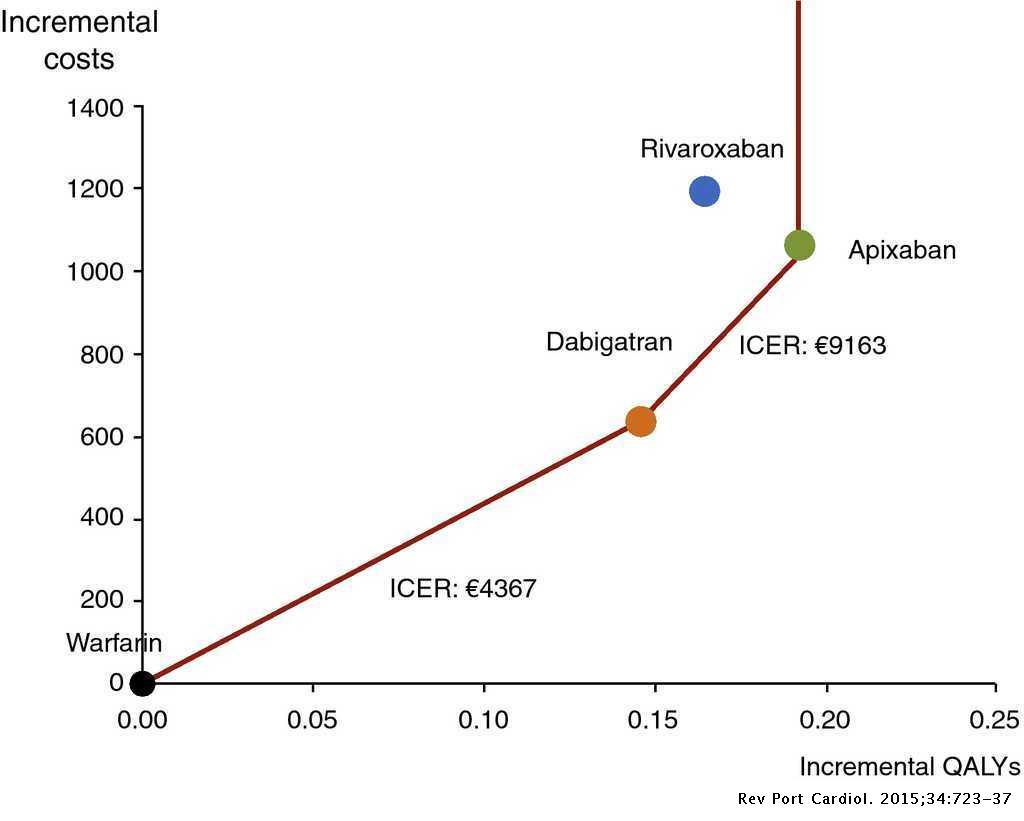 non-vitamin K antagonist oral anticoagulants