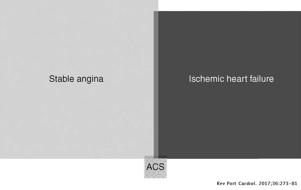 coronary artery disease with stable angina icd 10 code