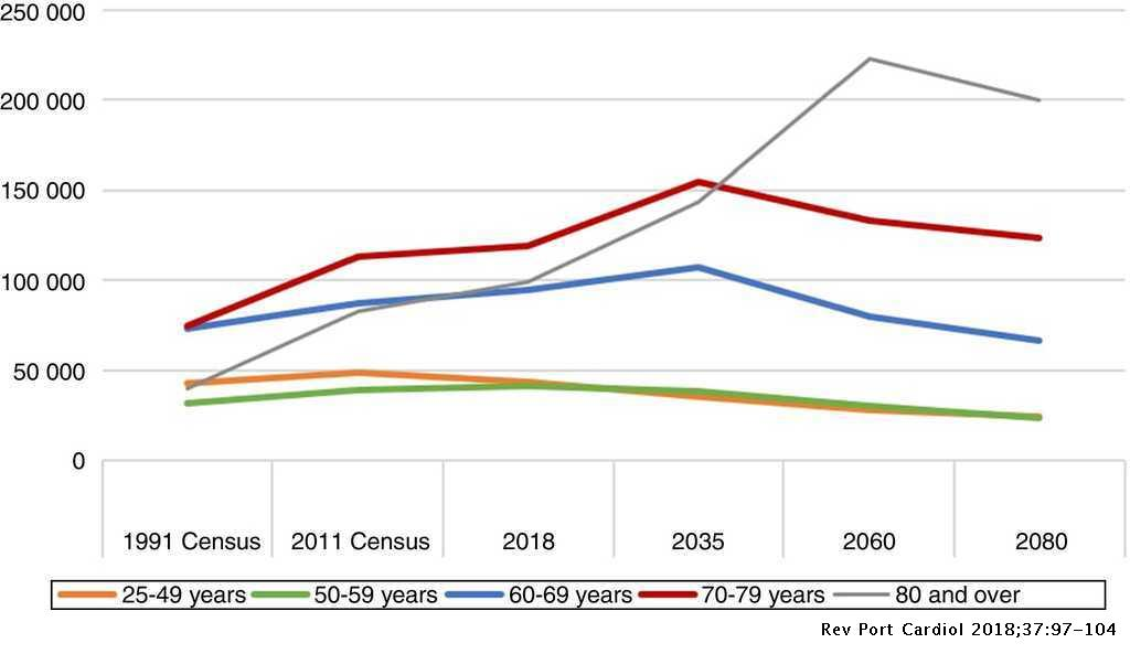 estimated changes in numbers of patients with heart failure in mainland  portugal, by age group