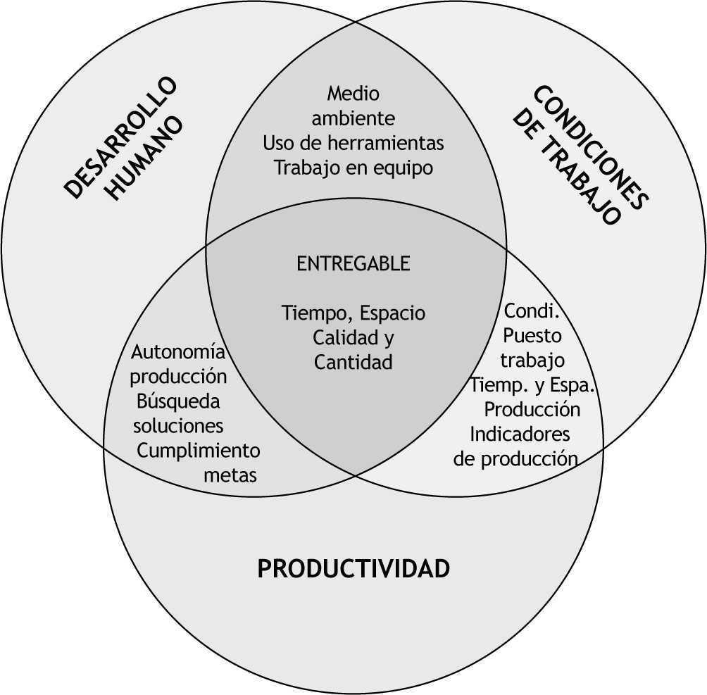 Modelo de gestión organizacional basado en el logro de objetivos ...