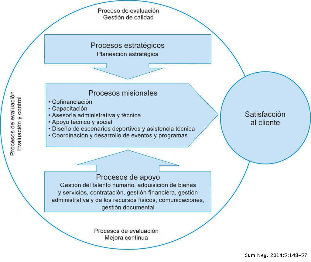 Modelo De Gestión Deportiva Para El Municipio De Quibdó