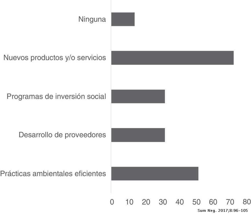 Factores Incidentes Para Crear Valor Compartido En Las