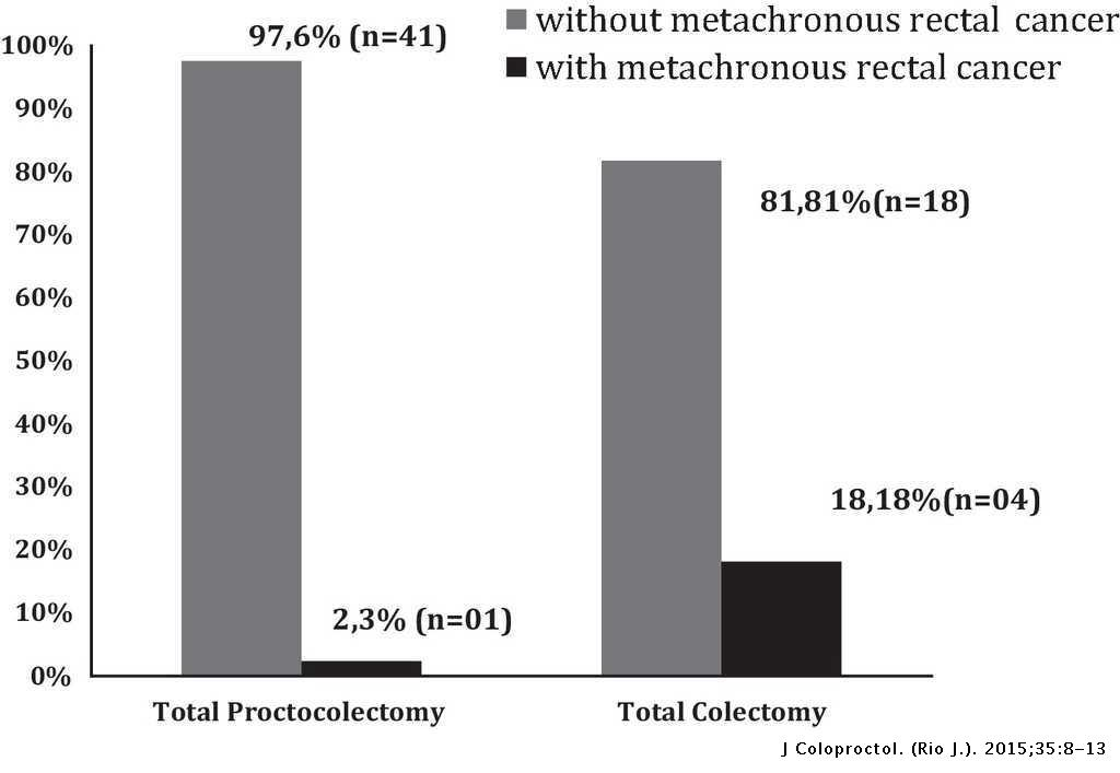 Surgical Complications And Metachronous Rectal Cancer Risk In Patients With Classic Familial Adenomatous Polyposis Journal Of Coloproctology