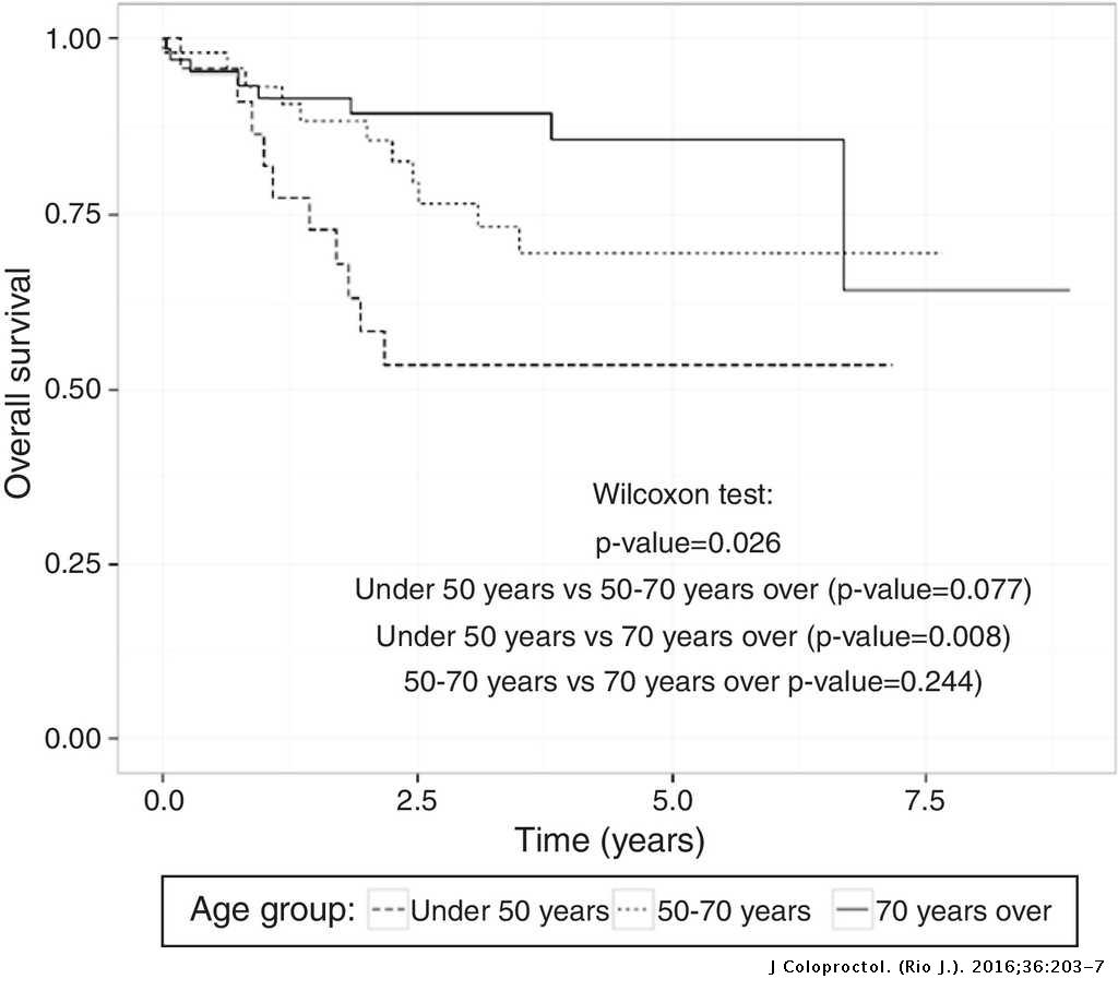 Rectal Cancer Survival In A Brazilian Cancer Reference Unit Journal Of Coloproctology