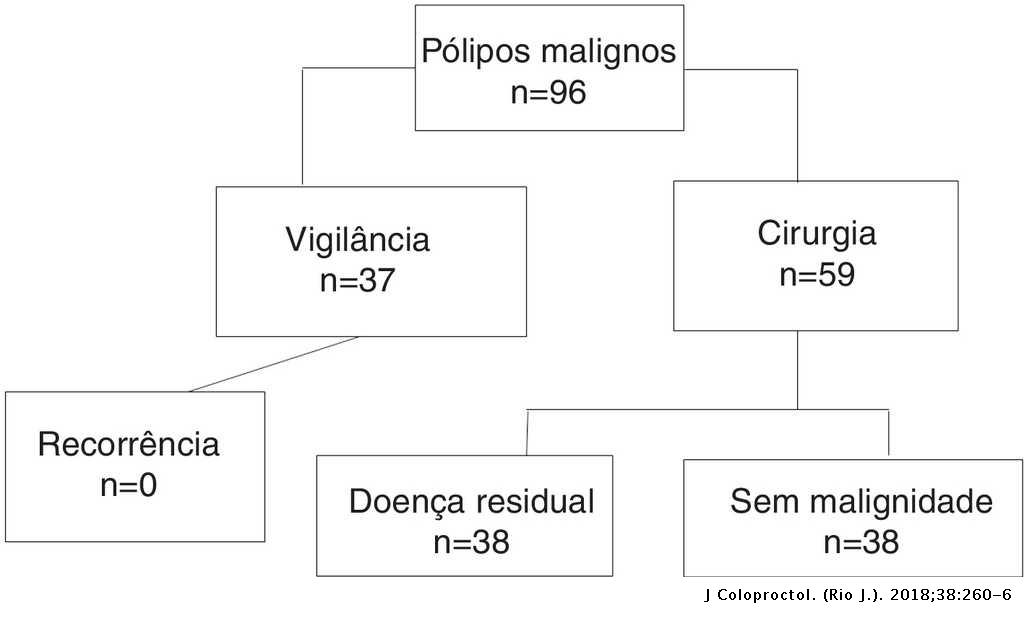 Surgical Treatment Of Malignant Colon Polyps Journal Of Coloproctology