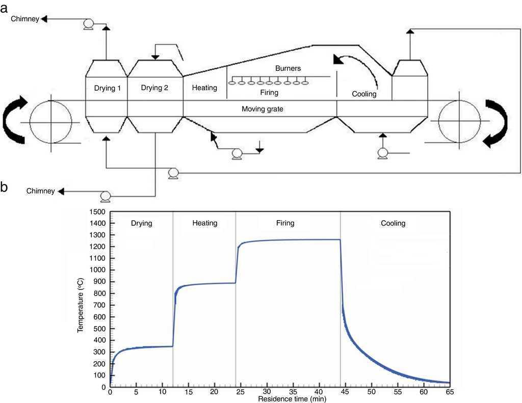 Study Of The Induration Phenomena In Single Pellet To Traveling Chemical Furnace Schematic A Scheme Pelletizing Grate System B