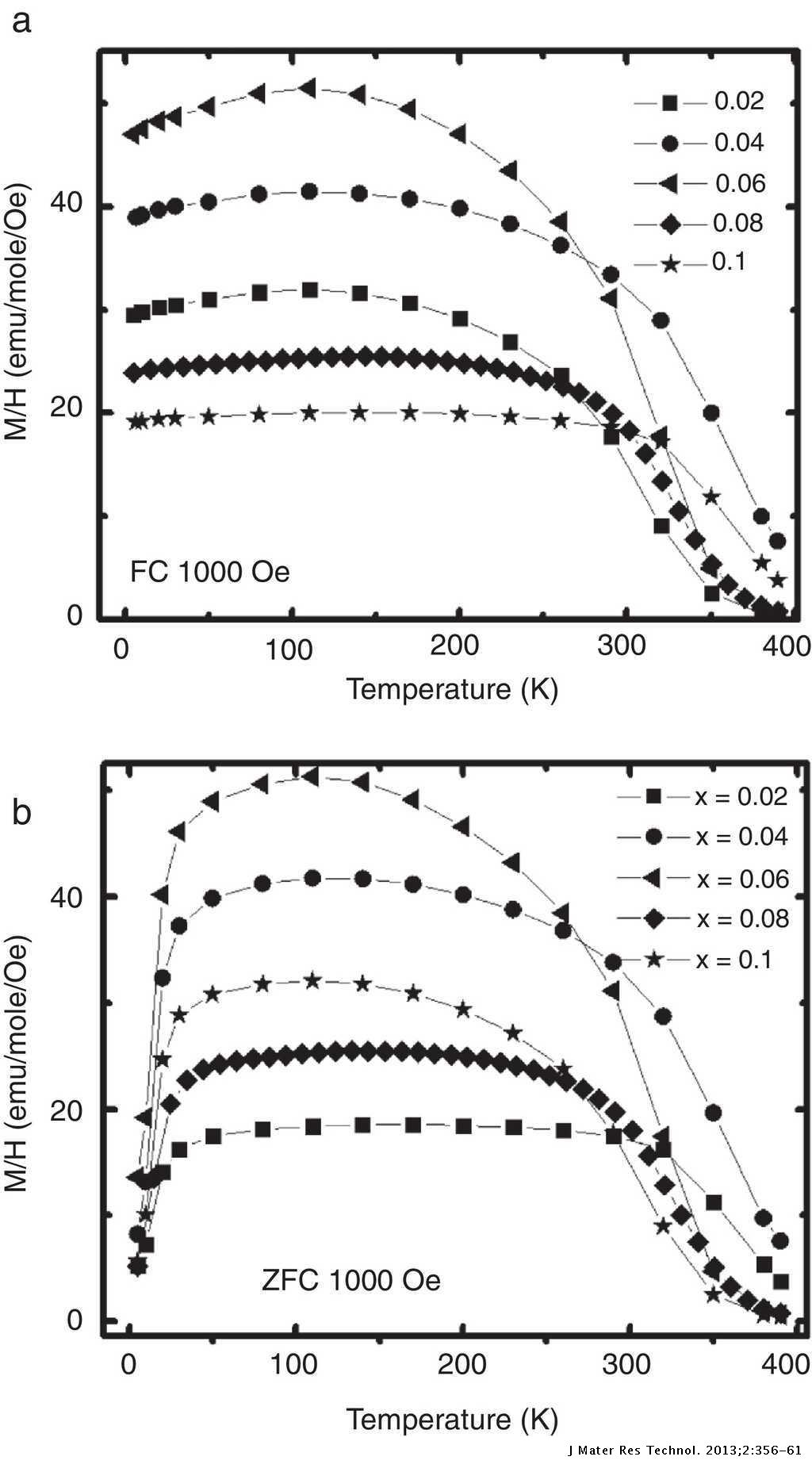 Effect of the La3+ ions substitution on the magnetic