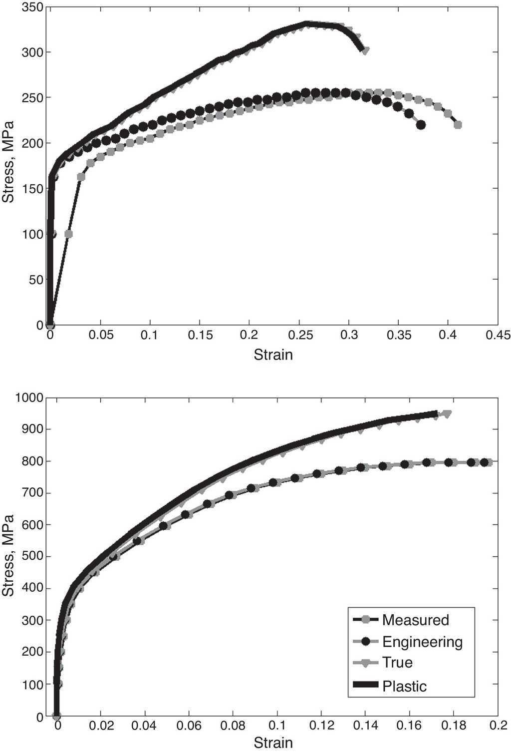 Braze Welding Of Cobalt With A Silvercopper Filler Journal True Stress Strain Diagram Calculated Vs Curves Raw Data Taken From Literature And Subjected To Eqs