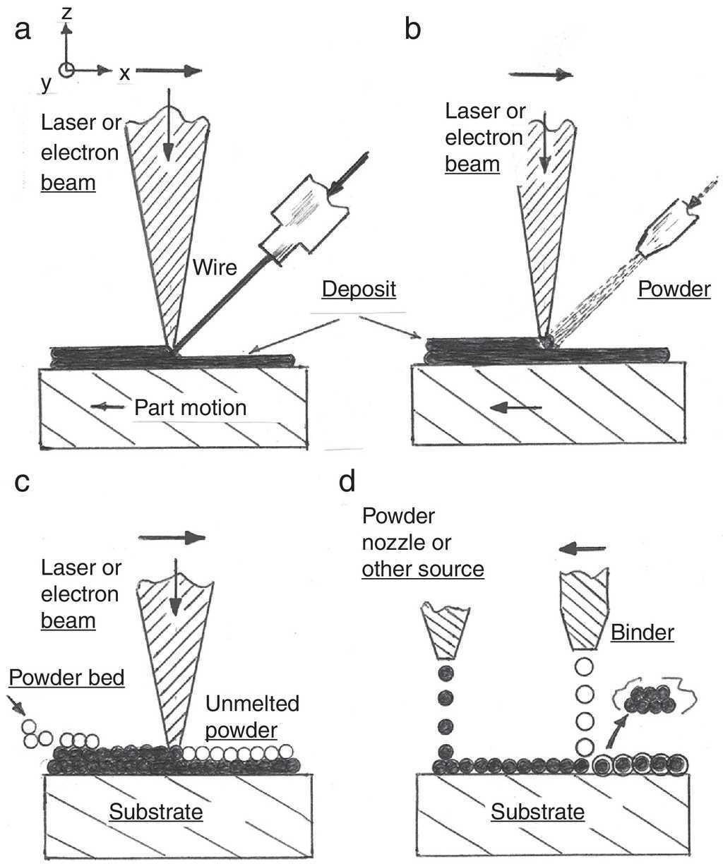 3d metal droplet printing development and advanced