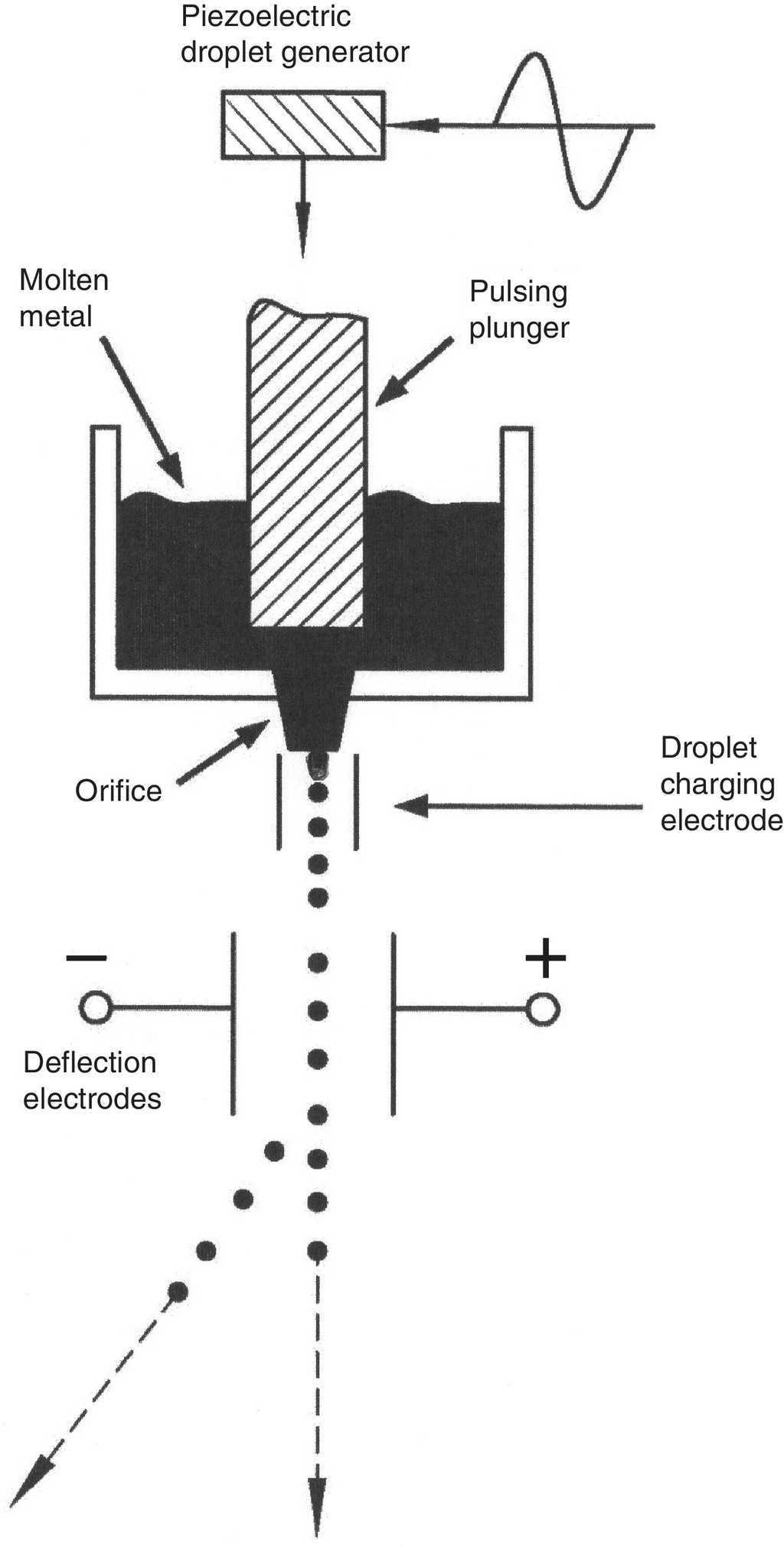 3d Metal Droplet Printing Development And Advanced Materials Penn Manufacturing Wiring Diagrams Generator Schematic Based On The Concept Of Orme Et Al