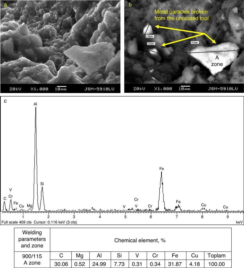Tool Material Effect On The Friction Stir Butt Welding Of Aa2124 T4 Cct Diagram A Sem B Bei Backscattered Electron Image And