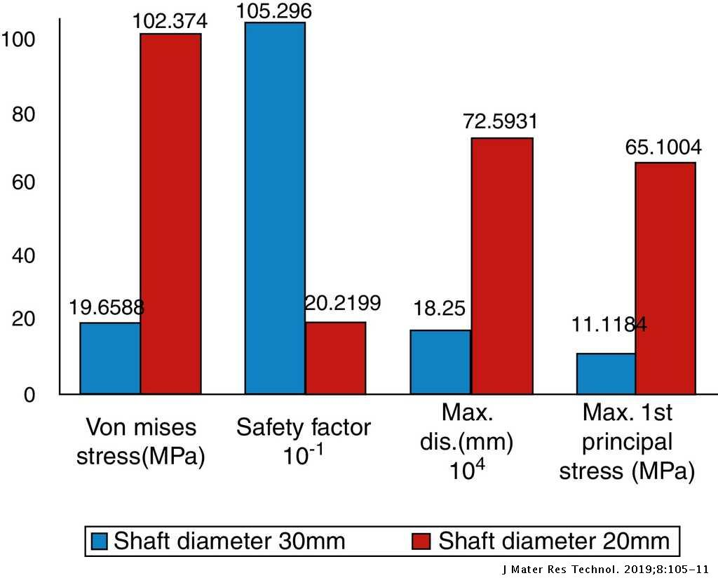 Design and finite element analysis of a fatigue life