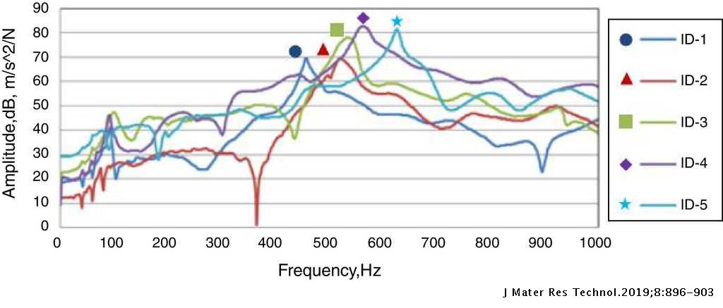 Effect Of A Mwcnts And Etbn Toughener On Impact