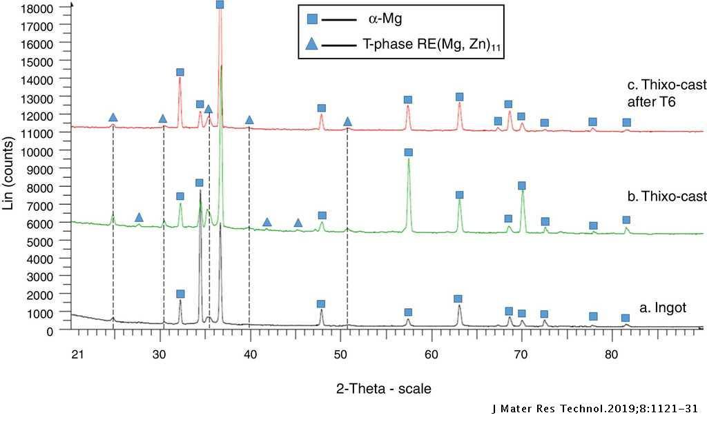 x-ray diffractograms of ez33 magnesium alloy (a) ingot, (b)