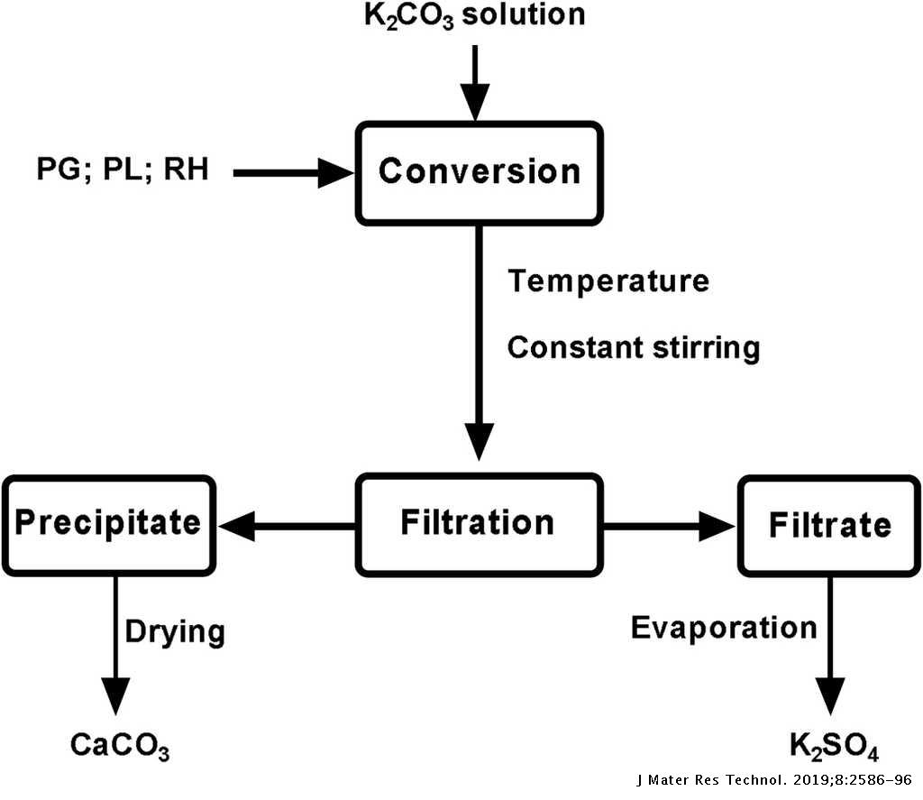 Comparative study of K2SO4 production by wet conversion