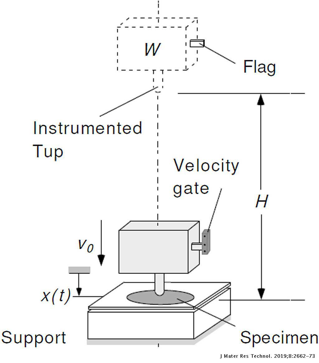 Low velocity impact behaviour and post-impact