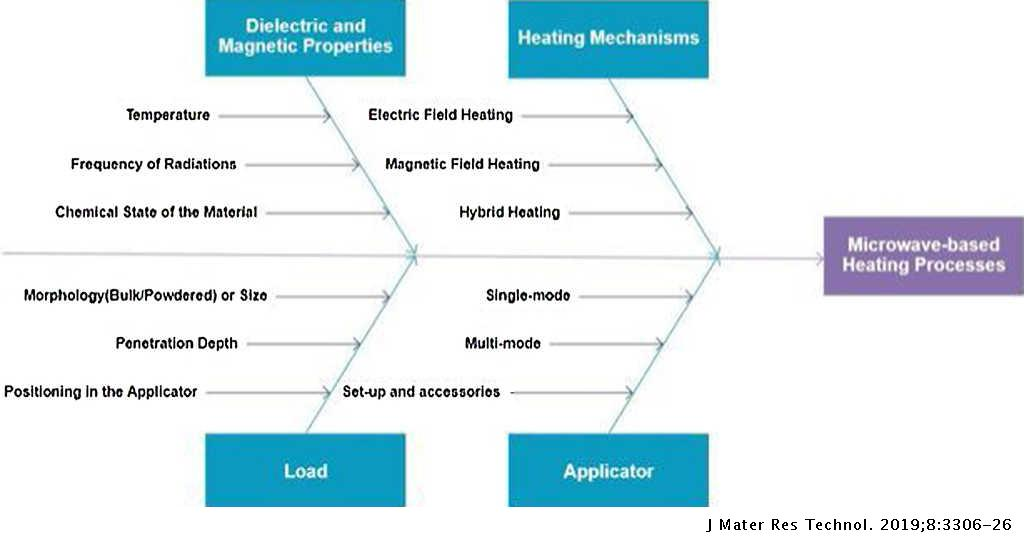Parametric review of microwave-based materials processing and its