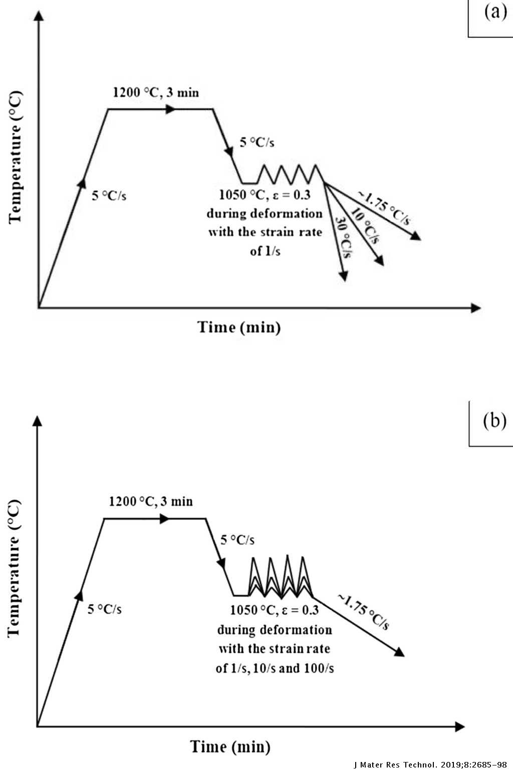 Effects of cooling rate and strain rate on phase transformation