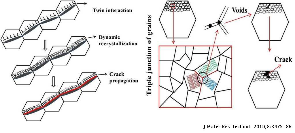 Fracture behavior of twin induced ultra-fine grained ZK61