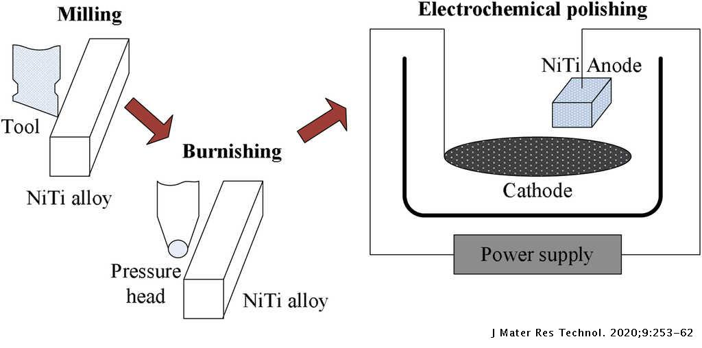 Effect of electrochemical polishing on surface quality of