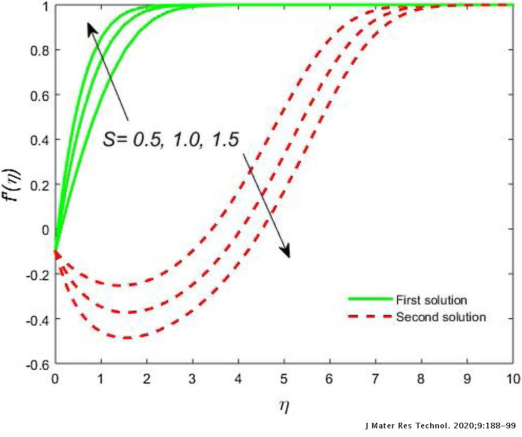 similarity variable