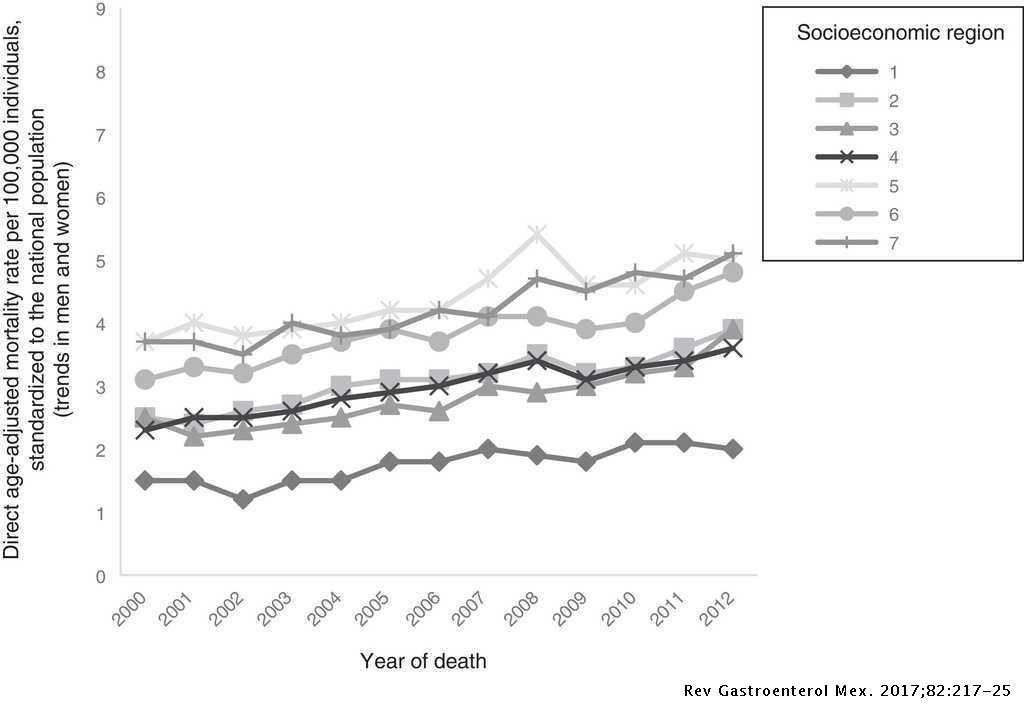 Mortality Trends And Risk Of Dying From Colorectal Cancer In The Seven Socioeconomic Regions Of Mexico 2000 2012 Revista De Gastroenterologia De Mexico