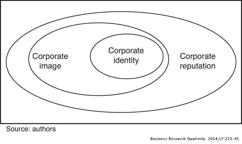 Influence of management style on employee views of corporate