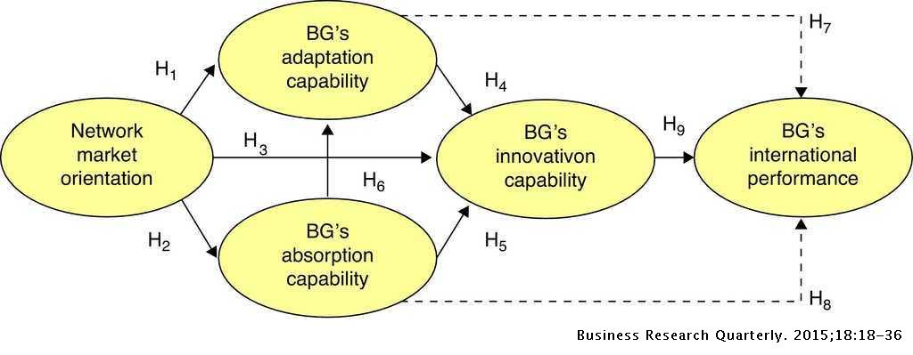 Born globals trough knowledge-based dynamic capabilities and
