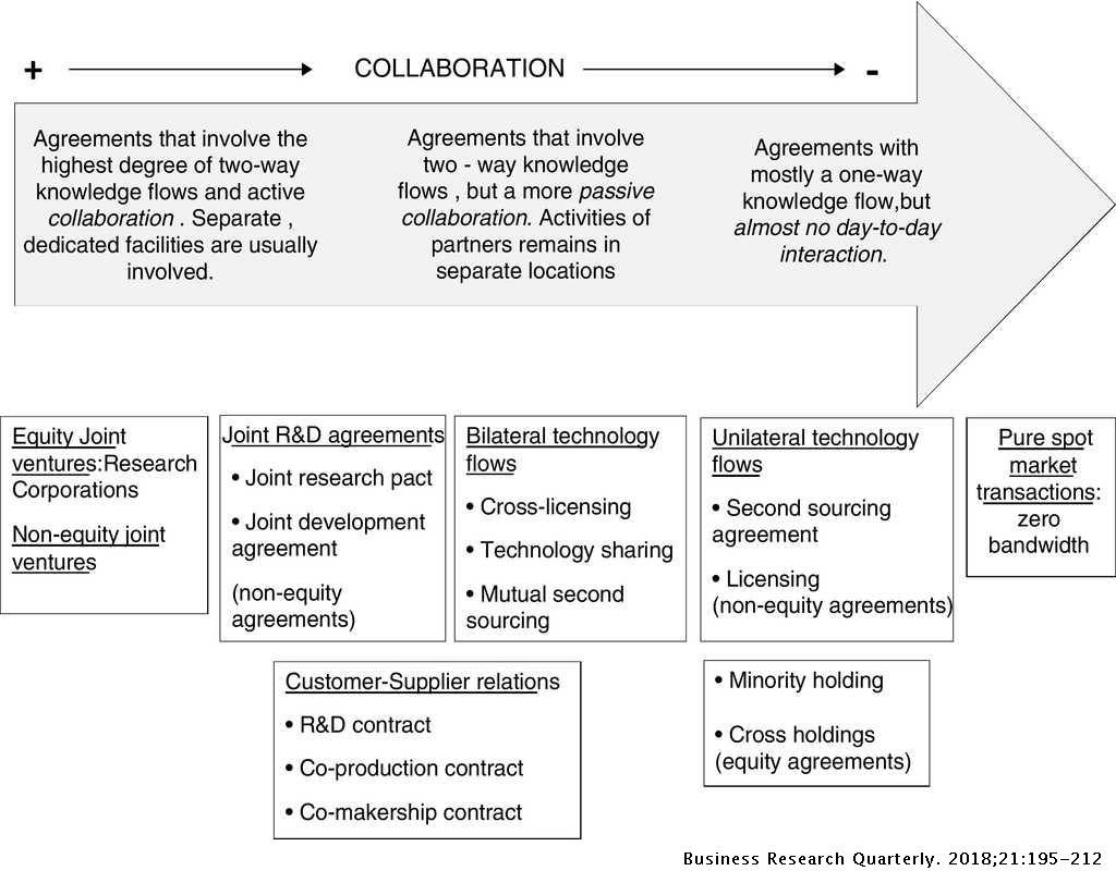 What more can we learn from R&D alliances? A review and
