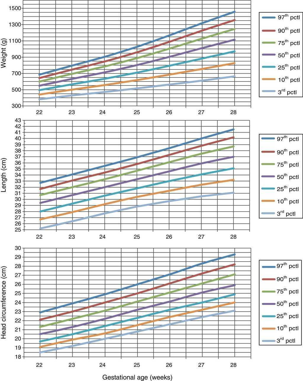 New Population Growth Curves In Spanish Extremely Preterm Neonates