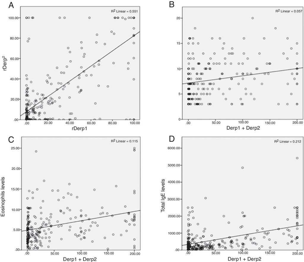 Evaluation Of Sensitization To Der P 1 And Der P 2 In A Pediatric