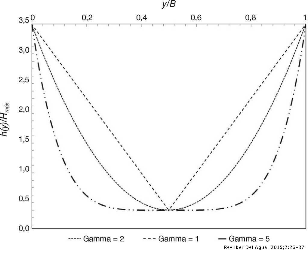 parámetro del perfil de fondo [12]