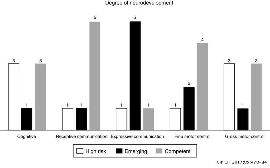 Neurodevelopment in patients with retinopathy of prematurity