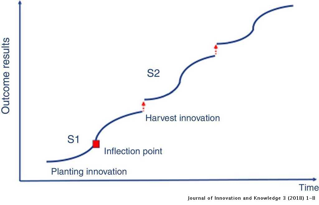 Innovation for creating a smart future | Journal of