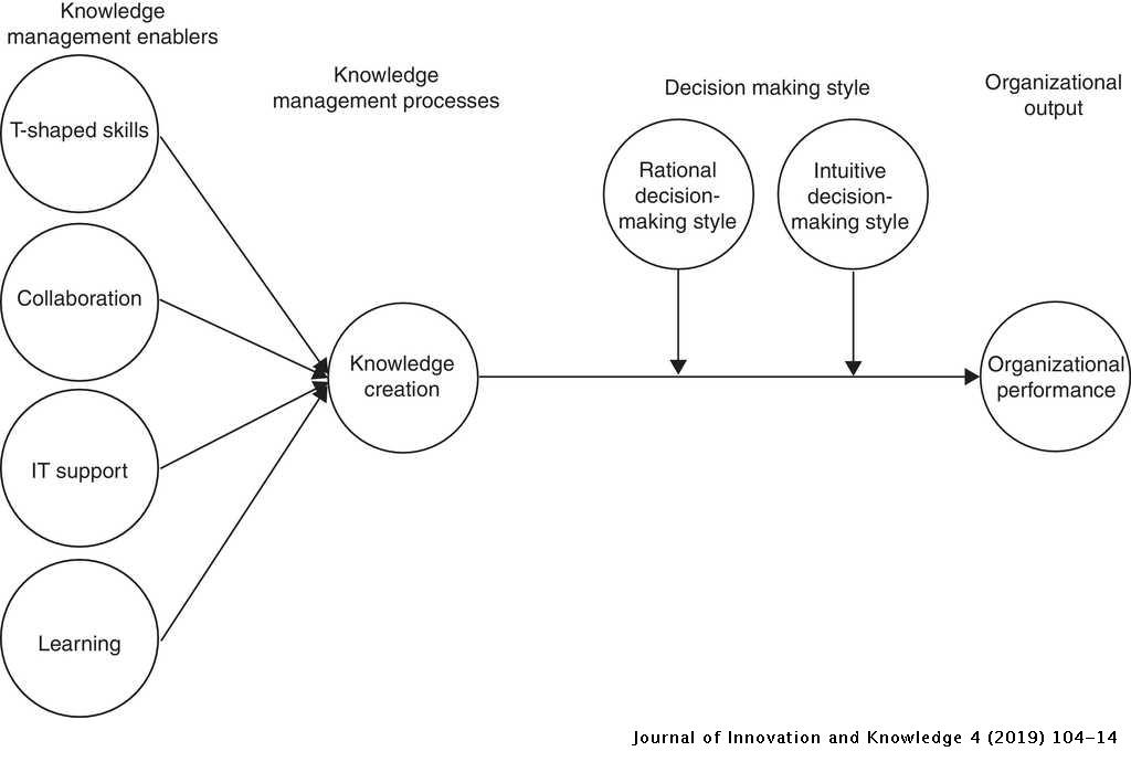 Knowledge management, decision-making style and