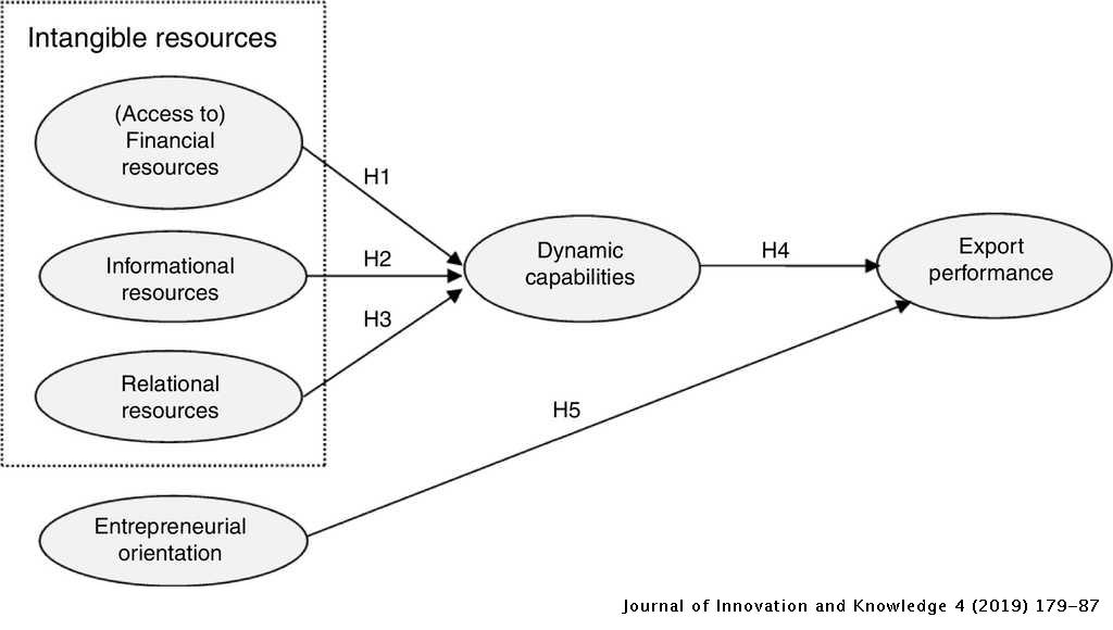Linking intangible resources and entrepreneurial orientation